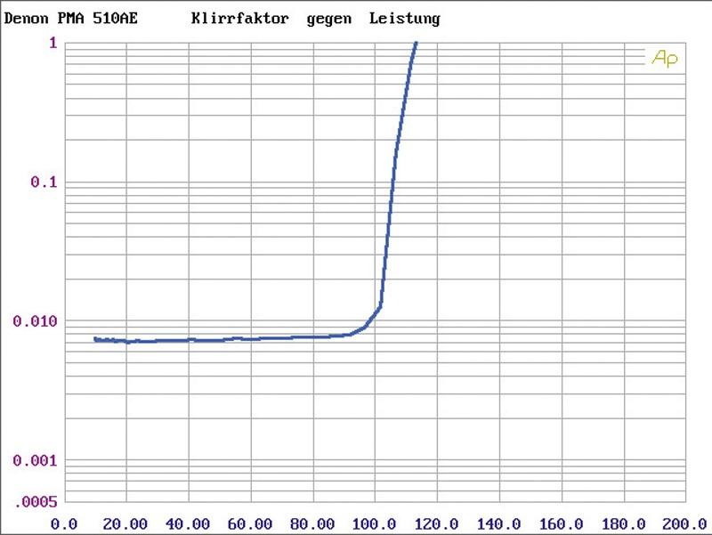 Vollverstärker Denon PMA-510AE, Denon DCD-510AE im Test , Bild 6
