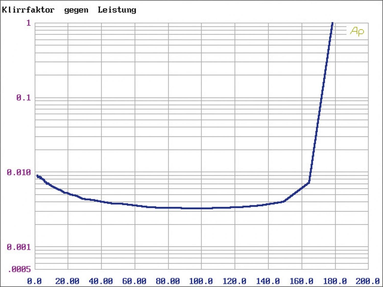 Vollverstärker Denon PMA-A110, Denon DCD-A110 im Test , Bild 4