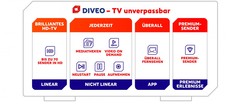 HDTV-Settop-Box Diveo MZ-101 im Test, Bild 19