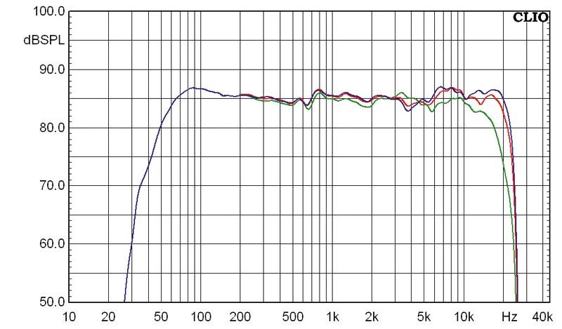 Aktivlautsprecher Dynaudio Xeo 3 im Test, Bild 8