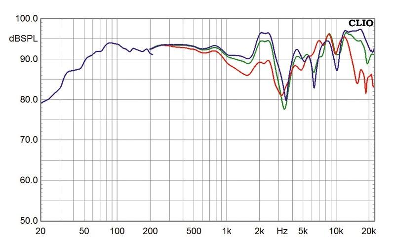 Lautsprecher Stereo Dynavox Impuls III im Test, Bild 5
