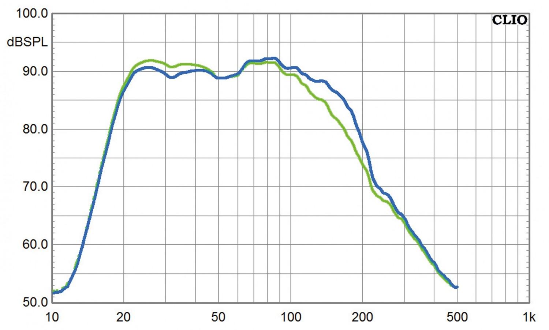 Subwoofer (Home) Elac 2070 im Test, Bild 5