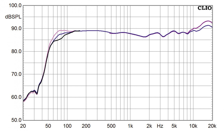 Aktivlautsprecher Elac AIR-X 403 im Test, Bild 6