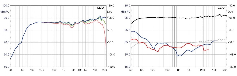 Lautsprecher Stereo Elac AM 150 im Test, Bild 5
