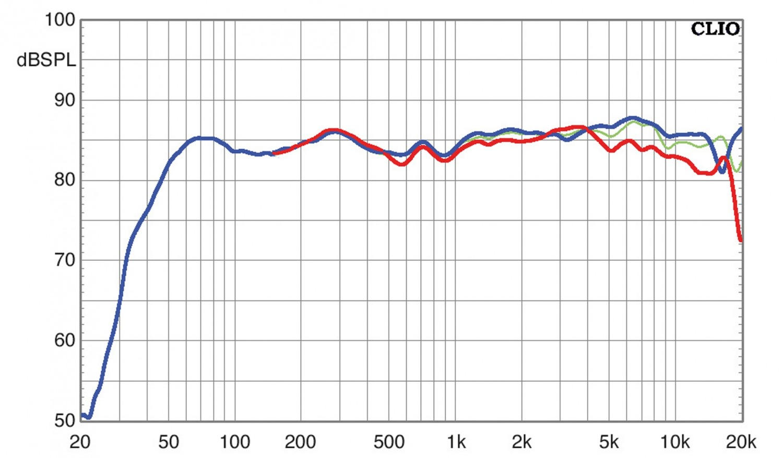 Lautsprecher Surround Elac Debut 2.0 im Test, Bild 9