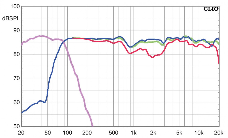 Lautsprecher Surround Elac Debut Reference 5.1-Set im Test, Bild 5