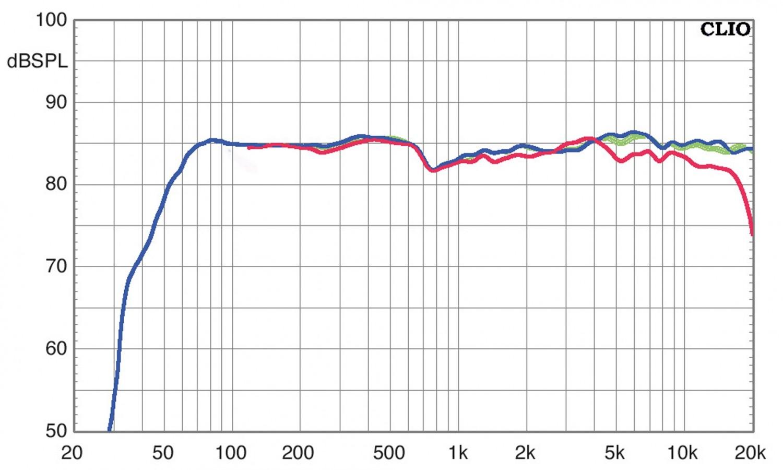Lautsprecher Surround Elac Debut Reference 5.1-Set im Test, Bild 6