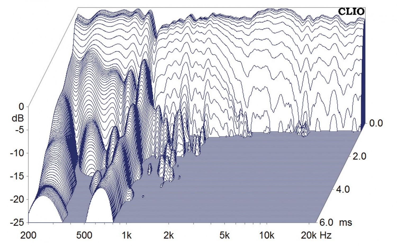 Lautsprecher Surround Elac Debut Reference 5.1-Set im Test, Bild 7