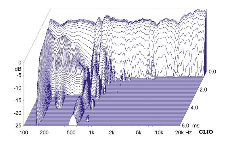 Lautsprecher Stereo Elac FS 407 im Test, Bild 6
