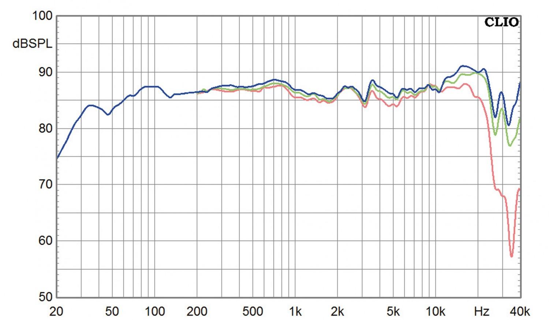 Lautsprecher Stereo Elac Vela FS 409 im Test, Bild 8