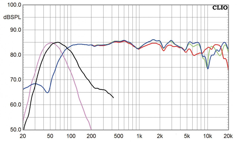 Lautsprecher Surround Elipson System 5M, Elipson System 3P, Elipson System 5P im Test , Bild 5