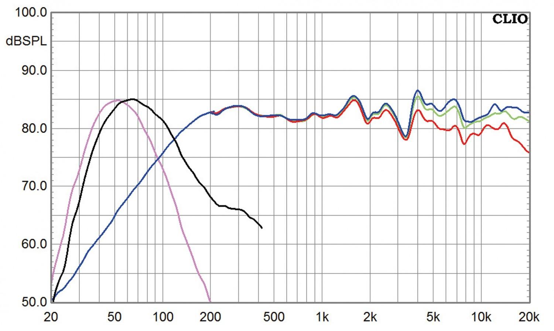 Lautsprecher Surround Elipson System 5M, Elipson System 3P, Elipson System 5P im Test , Bild 6