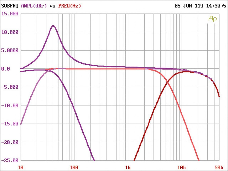 Car-HiFi Endstufe Mono Emphaser EA-M1 im Test, Bild 4