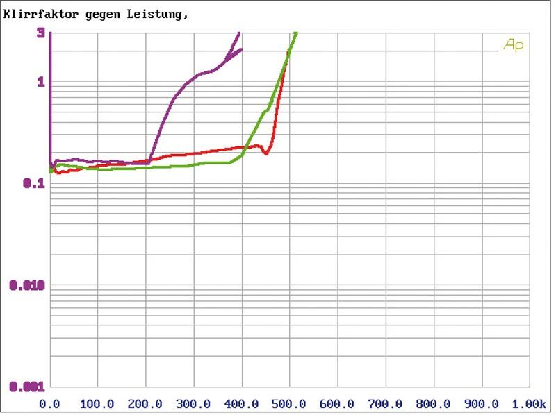 Car-HiFi Endstufe Mono Emphaser EA1500-BASH im Test, Bild 5