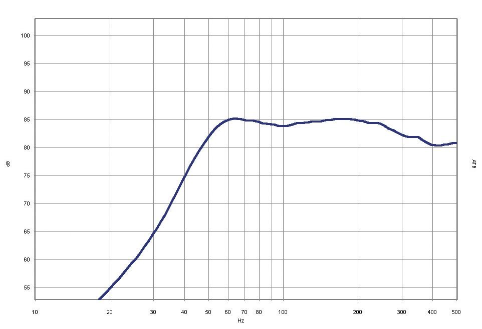 Car-Hifi Subwoofer Gehäuse Emphaser EBR108-G5 im Test, Bild 29