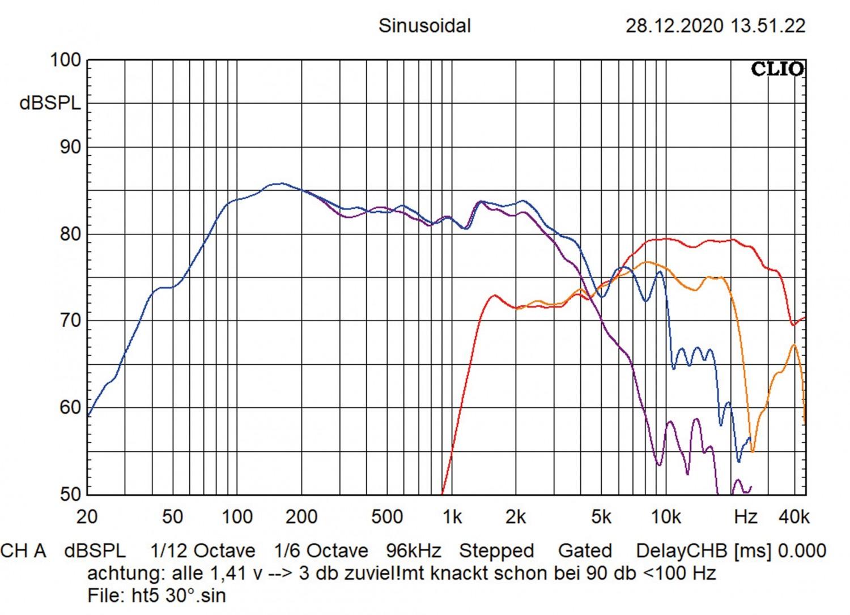 In-Car Lautsprecher Emphaser ECP-M4, Emphaser ECP-M5, Emphaser ECP-M6 im Test , Bild 6