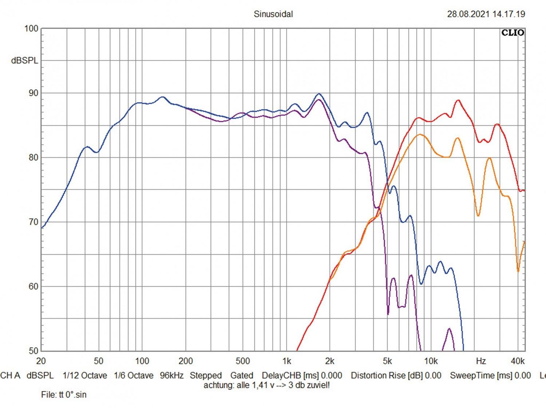 In-Car Lautsprecher fahrzeugspezifisch Emphaser EM-VWF2 im Test, Bild 6