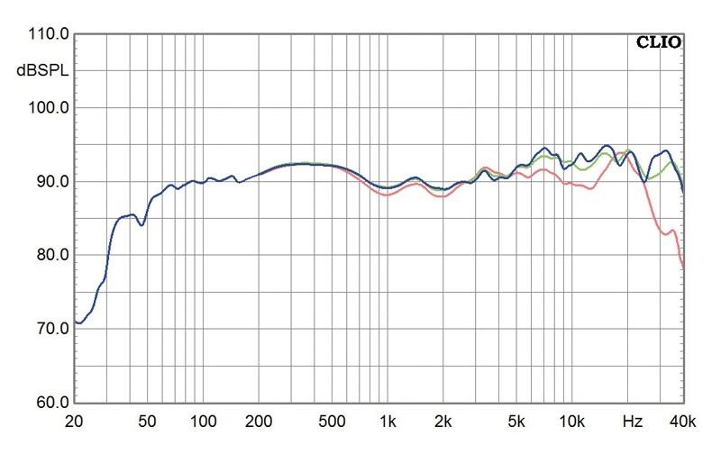 Lautsprecher Stereo Engelholm Solo im Test, Bild 7