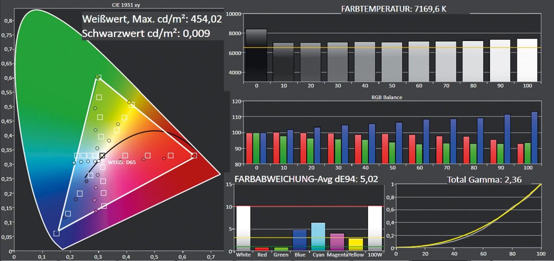 Beamer Epson EH-TW9300W im Test, Bild 6