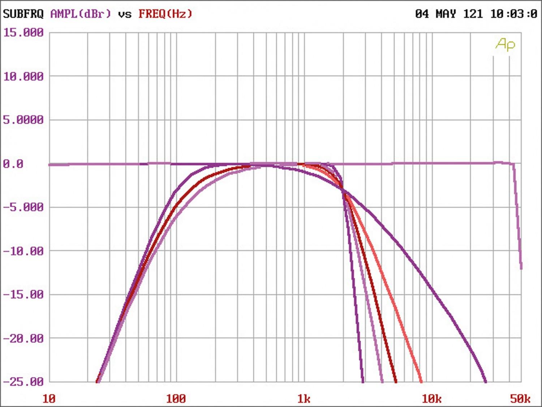 Soundprozessoren ESX D66SP + D68SP im Test, Bild 14