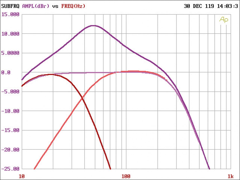 Car-HiFi Endstufe 4-Kanal ESX Q-Four v2 24V, ESX Q-One v2 24V im Test , Bild 6