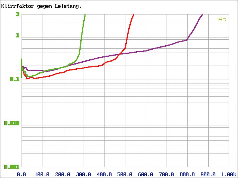 Car-HiFi Endstufe 4-Kanal ESX Q-Four v2 24V, ESX Q-One v2 24V im Test , Bild 7