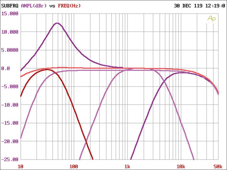 Car-HiFi Endstufe 4-Kanal ESX Q-Four v2 24V, ESX Q-One v2 24V im Test , Bild 8