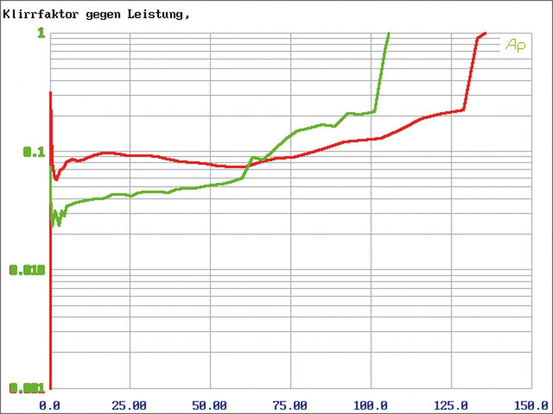 Car-HiFi Endstufe 4-Kanal ESX Q-Four v2 24V, ESX Q-One v2 24V im Test , Bild 9
