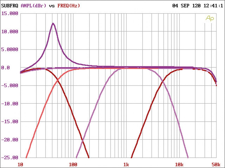Car-HiFi Endstufe 4-Kanal ESX QE900.4 im Test, Bild 4
