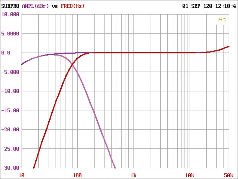 Car-HiFi Endstufe 2-Kanal ESX QS TWO im Test, Bild 6