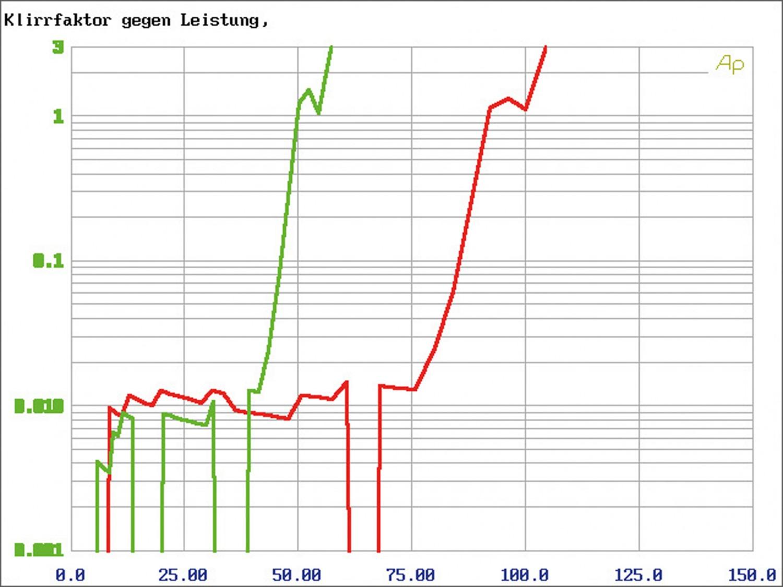 Car-HiFi Endstufe 2-Kanal ESX QS TWO im Test, Bild 7