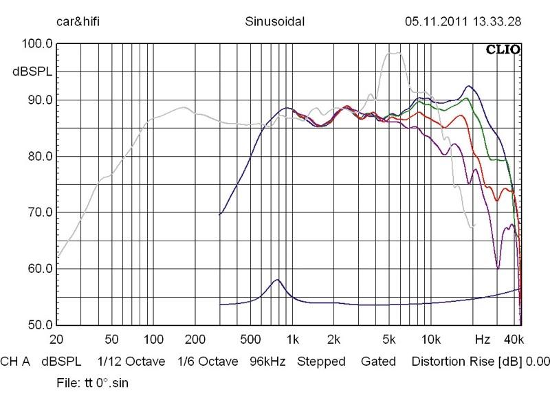 Car-HiFi-Lautsprecher 16cm ESX V 6.2W/VE 6.2T im Test, Bild 18