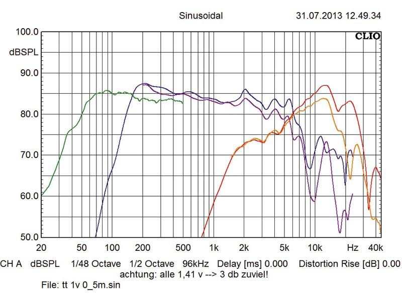 Car-HiFi Lautsprecher fahrzeugspezifisch Eton B-100 T + 2 x B 150 USB im Test, Bild 4