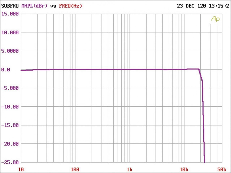 In-Car Endstufe 4-Kanal Eton Mini 150.4 DSP im Test, Bild 14
