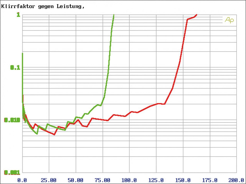In-Car Endstufe 4-Kanal Eton Mini 150.4 DSP im Test, Bild 15