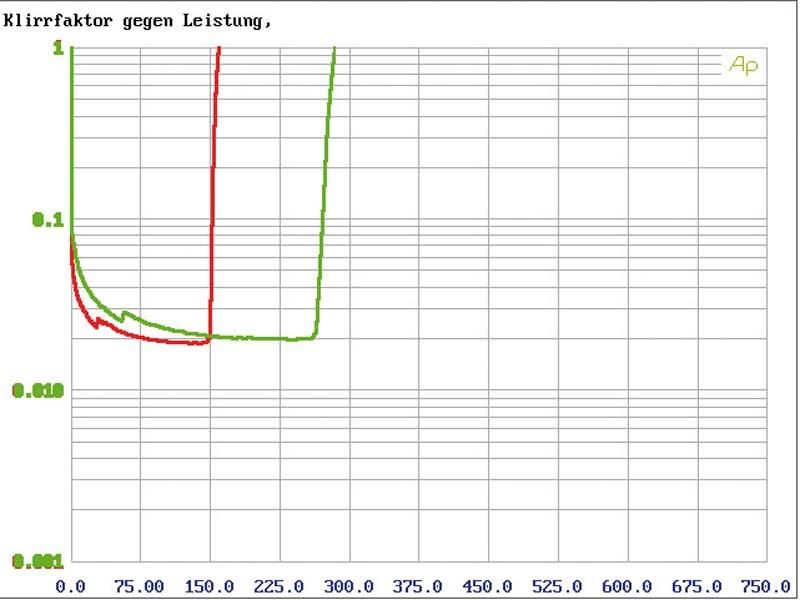 Car-HiFi Endstufe 2-Kanal Eton PA 1600.2, Eton PA 800.4 im Test , Bild 7