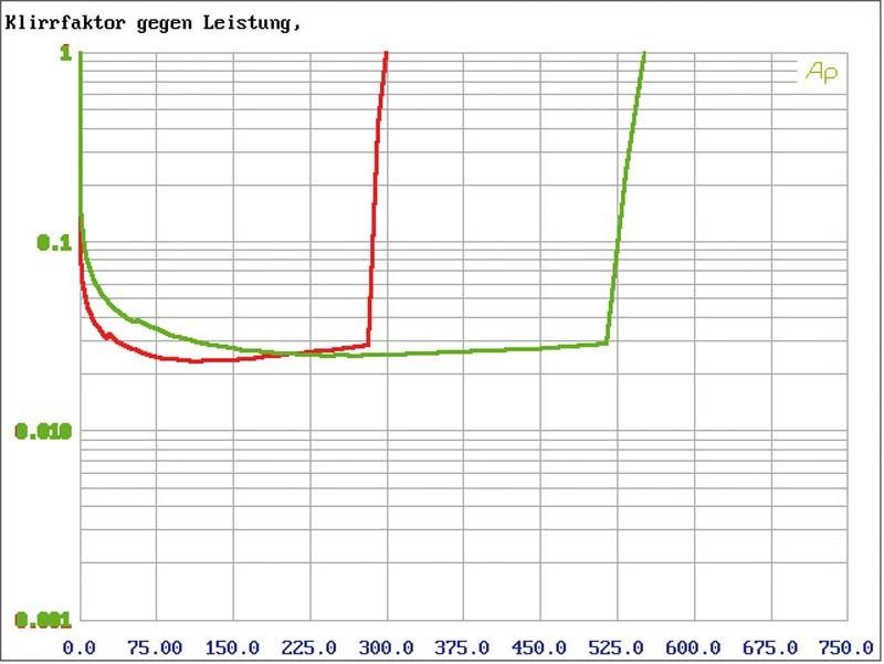 Car-HiFi Endstufe 2-Kanal Eton PA 1600.2, Eton PA 800.4 im Test , Bild 4
