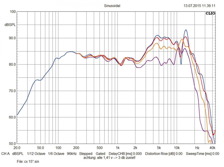 Car-HiFi-Lautsprecher 13cm Eton PRX 140.2 im Test, Bild 2
