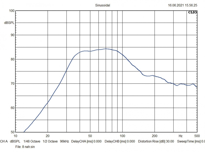 In-Car Subwoofer Gehäuse Eton PW8-400BR, Eton PW10-500BR, Eton PW12-600BR im Test , Bild 11
