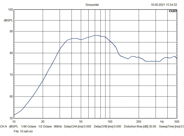 In-Car Subwoofer Gehäuse Eton PW8-400BR, Eton PW10-500BR, Eton PW12-600BR im Test , Bild 12
