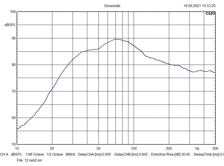 In-Car Subwoofer Gehäuse Eton PW8-400BR, Eton PW10-500BR, Eton PW12-600BR im Test , Bild 13