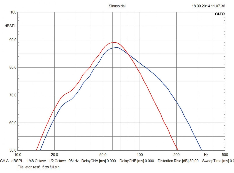 Car-Hifi Subwoofer Aktiv Eton RES 6.5, Eton RES 8.0 im Test , Bild 4