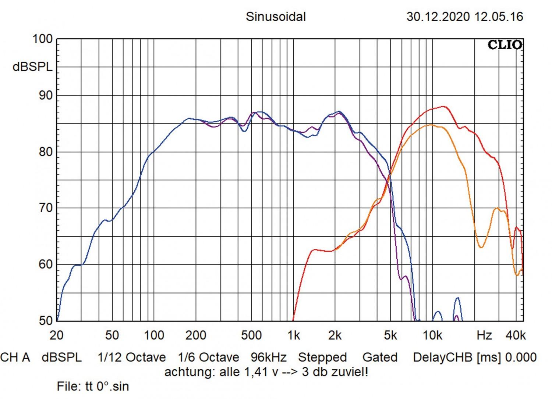 In-Car Lautsprecher fahrzeugspezifisch Eton UG MB 100 F, Eton UG MB 100 RX im Test , Bild 4
