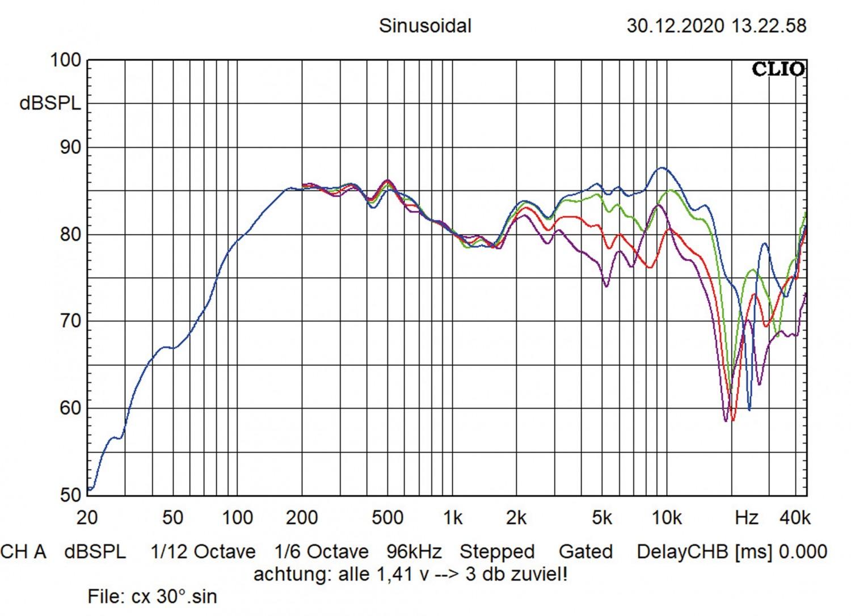 In-Car Lautsprecher fahrzeugspezifisch Eton UG MB 100 F, Eton UG MB 100 RX im Test , Bild 5