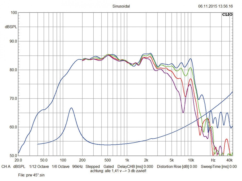 Car-HiFi Lautsprecher fahrzeugspezifisch Eton UG Opel F 2.1 im Test, Bild 5