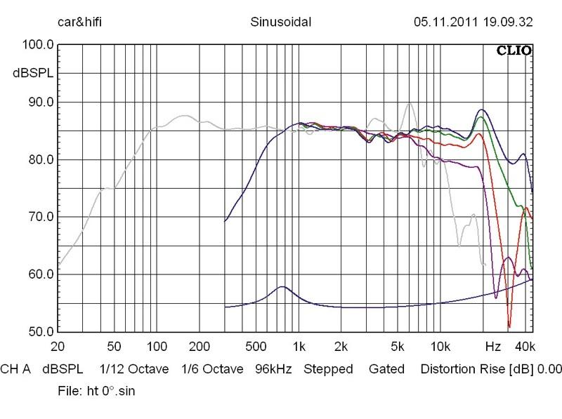 Car-HiFi-Lautsprecher 16cm Exact M 182 W/HX 22 T4G im Test, Bild 24