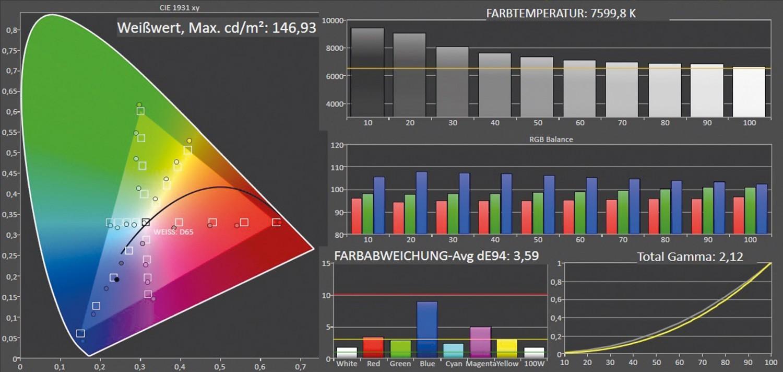 Fernseher CHiQ U43Q5T im Test, Bild 4