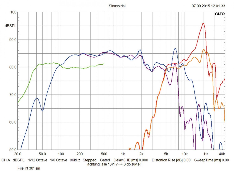 Car-HiFi Lautsprecher fahrzeugspezifisch Focal (Car) IF-BMW-S/ IF-BMW-Sub im Test, Bild 4