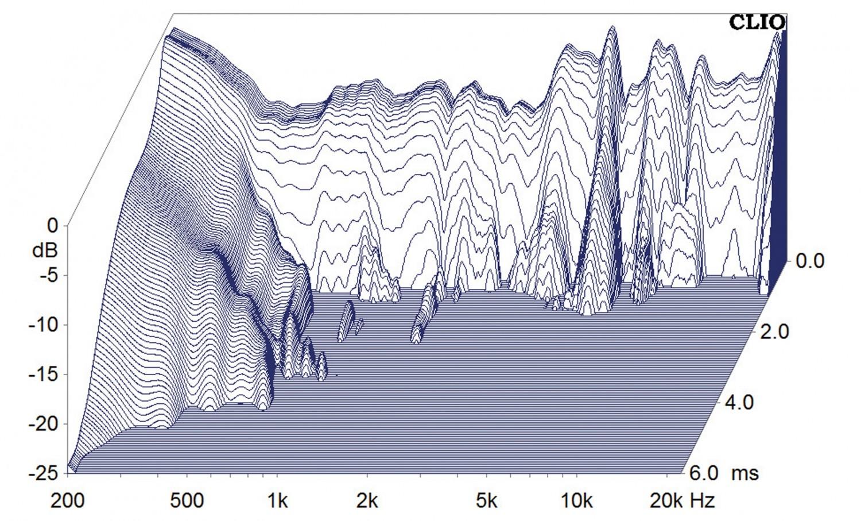 Lautsprecher Surround Focal (Home) 300IWLCR6 / 300ICW6 im Test, Bild 9