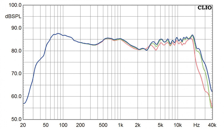 Lautsprecher Stereo Gamut The Superior RS-3 im Test, Bild 10